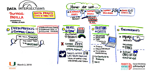 Data Intersections Padilla