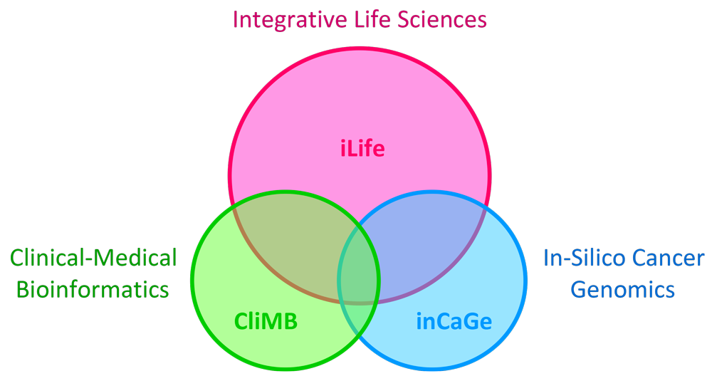 overlap of Computational Biology and Bioinformatics Research Areas