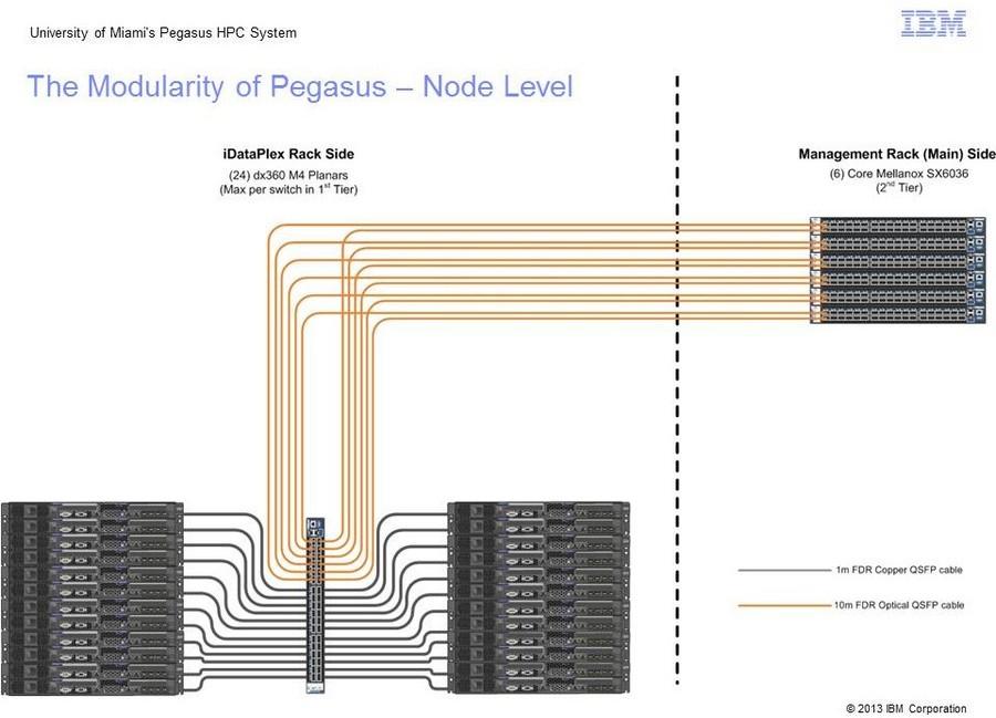 Pegasus Node Level