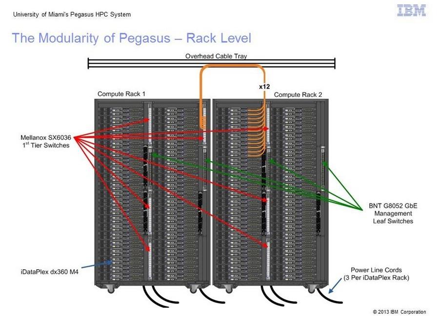 Pegasus Rack Level