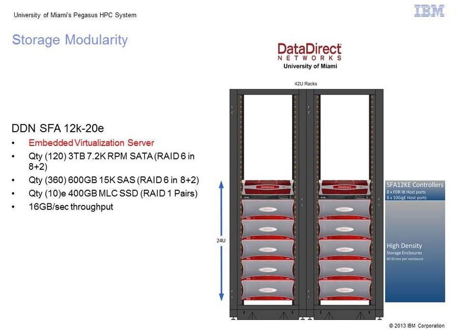 Pegasus Storage Modularity
