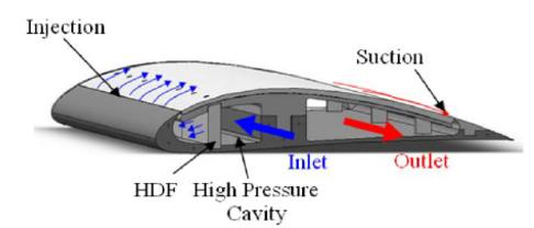 CFJ active-flow-control airfoil