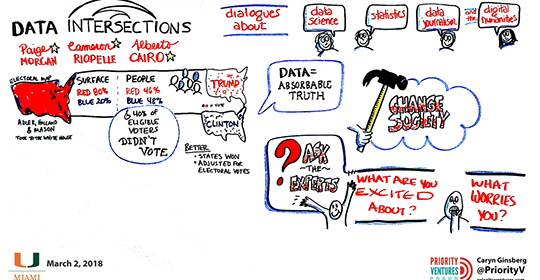 Data Intersections blended Statistics, Science, Journalism, & Humanities