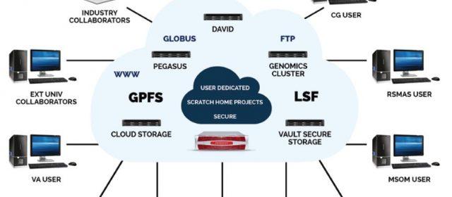 Series of Sensors Projects feeds Smart City Development