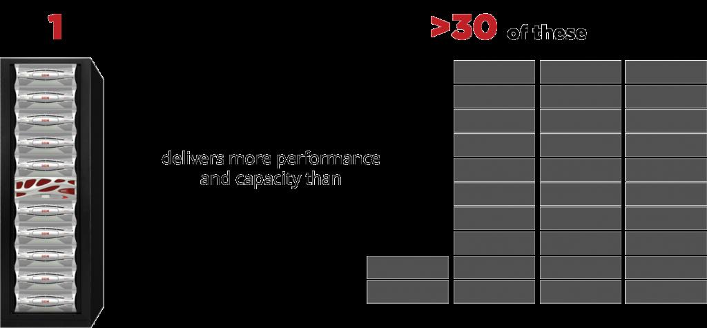 DDN Grid Scaler