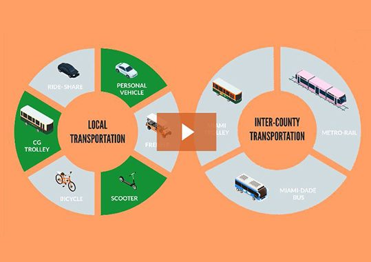 1st place Smart Cities Miami Competition Winners Featured on Vyond
